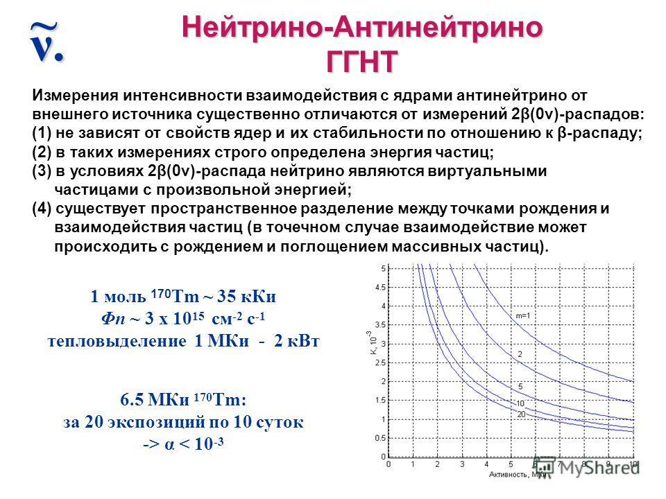 Нейтрино-АнтинейтриноГГНТ ν.ν.ν.ν.~ 1 моль 170 Tm ~ 35 кКи Φn ~ 3 x 10 15 см -2 с -1 тепловыделение 1 МКи - 2 кВт 6.5 МКи 170 Tm: за 20 экспозиций по 10 суток -> α < 10 -3 Измерения интенсивности взаимодействия с ядрами антинейтрино от внешнего источ