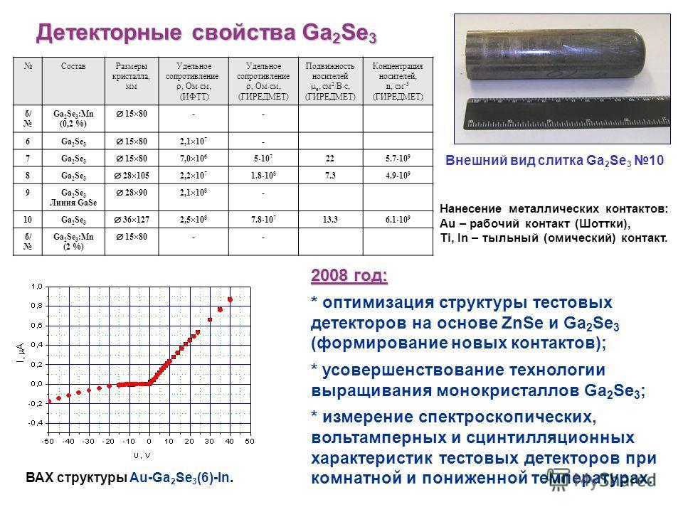 Детекторные свойства Ga 2 Se 3 Внешний вид слитка Ga 2 Se 3 10 2008 год: * оптимизация структуры тестовых детекторов на основе ZnSe и Ga 2 Se 3 (формирование новых контактов); * усовершенствование технологии выращивания монокристаллов Ga 2 Se 3 ; * и