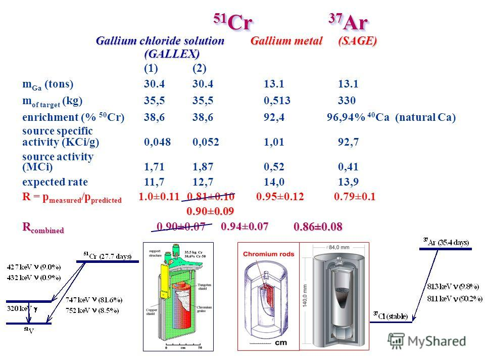 51 Cr Gallium chloride solution Gallium metal (SAGE) (GALLEX) (1)(2) m Ga (tons)30.4 30.4 13.113.1 m of target (kg)35,535,5 0,513330 enrichment (% 50 Cr)38,638,6 92,4 96,94% 40 Ca (natural Ca) source specific activity (KCi/g)0,0480,052 1,0192,7 sourc