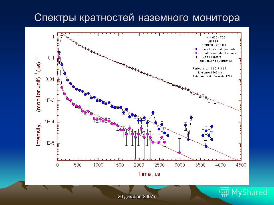 20 декабря 2007 г. Спектры кратностей наземного монитора