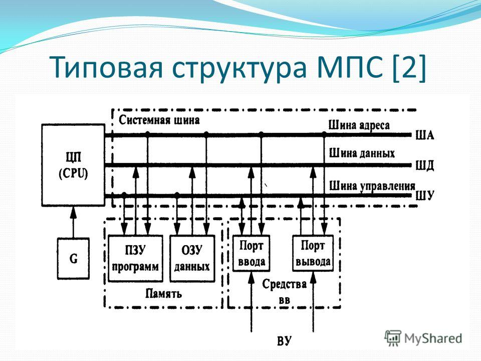 Типовая структура МПС [2]