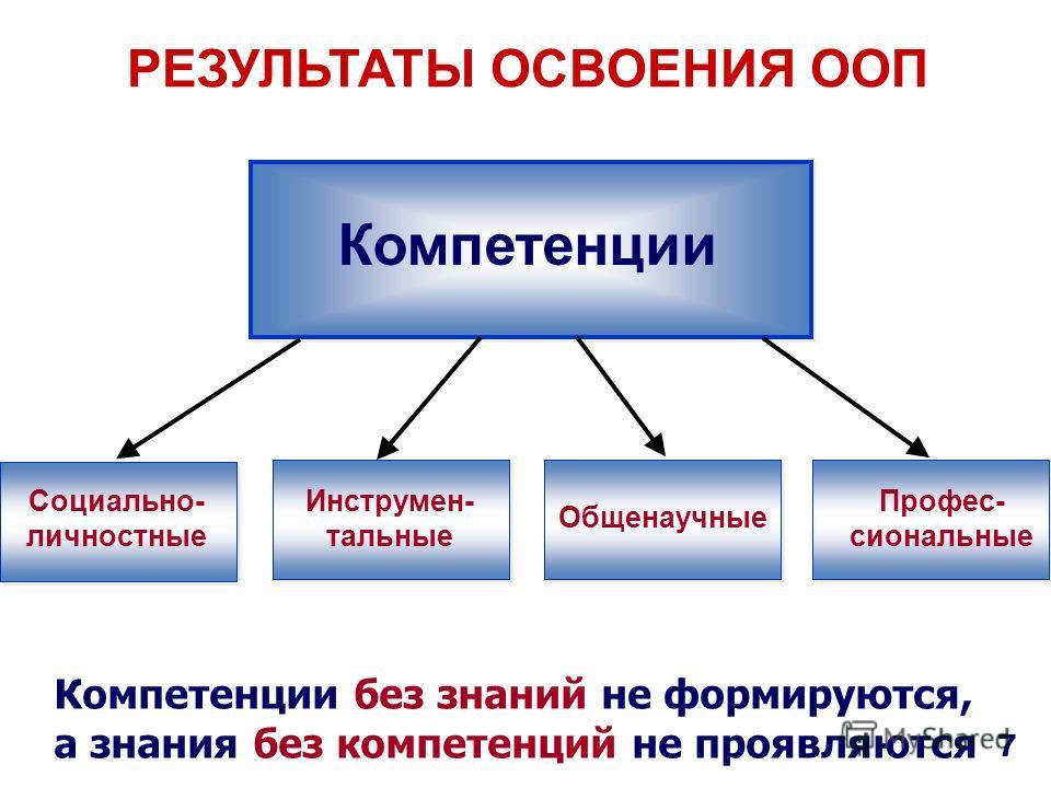 РЕЗУЛЬТАТЫ ОСВОЕНИЯ ООП Компетенции Социально- личностные Инструмен- тальные Общенаучные Профес- сиональные 7 Компетенции без знаний не формируются, а знания без компетенций не проявляются