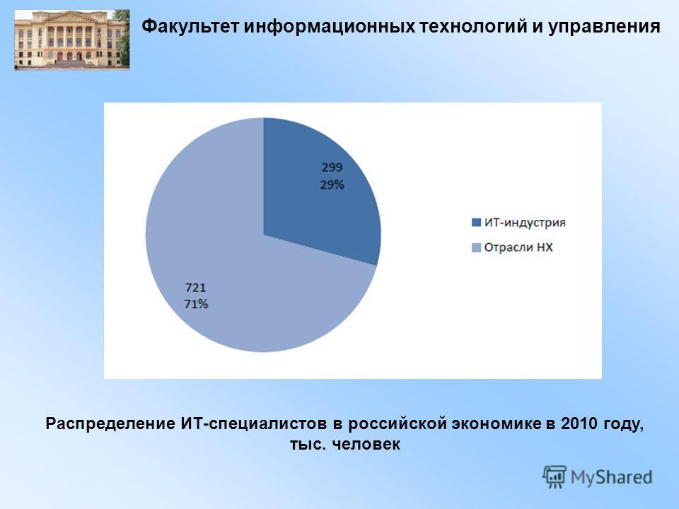 Распределение ИТ-специалистов в российской экономике в 2010 году, тыс. человек