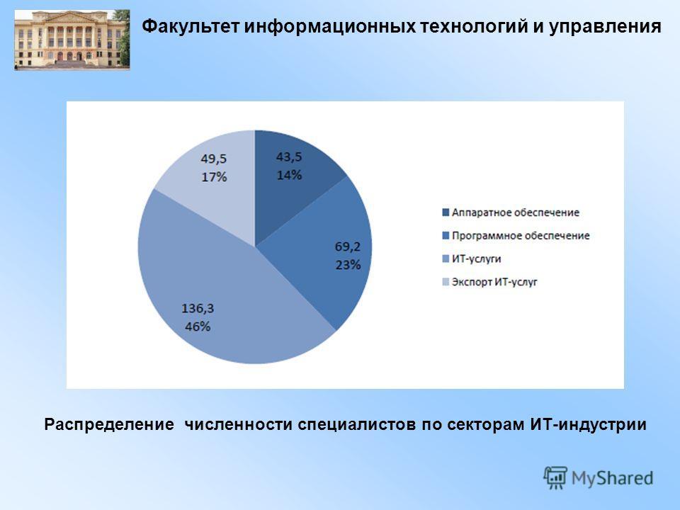 Факультет информационных технологий и управления Распределение численности специалистов по секторам ИТ-индустрии