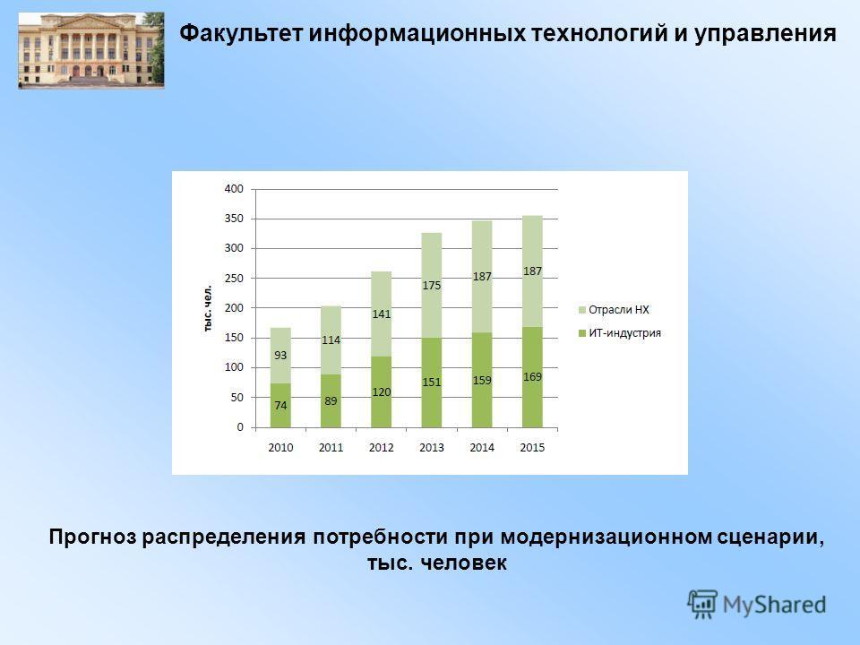 Факультет информационных технологий и управления Прогноз распределения потребности при модернизационном сценарии, тыс. человек