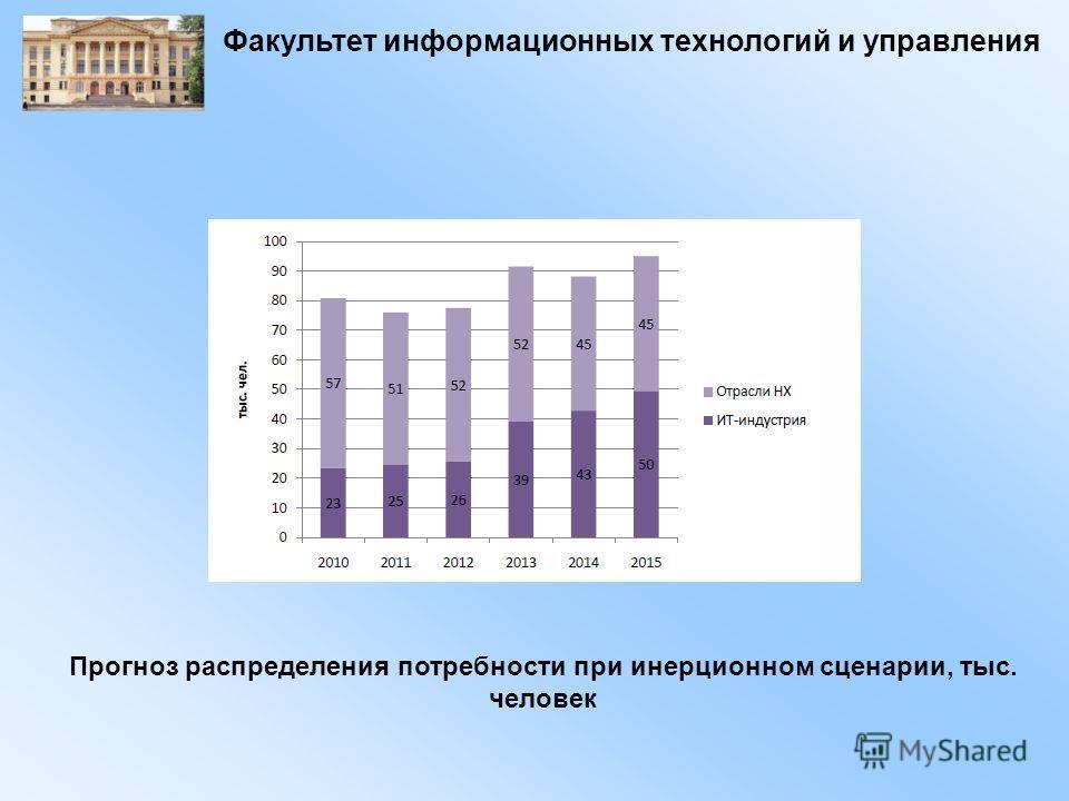 Факультет информационных технологий и управления Прогноз распределения потребности при инерционном сценарии, тыс. человек