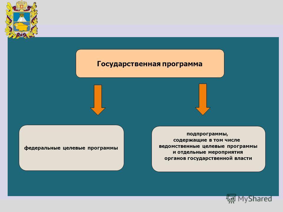 Государственная программа федеральные целевые программы подпрограммы, содержащие в том числе ведомственные целевые программы и отдельные мероприятия органов государственной власти
