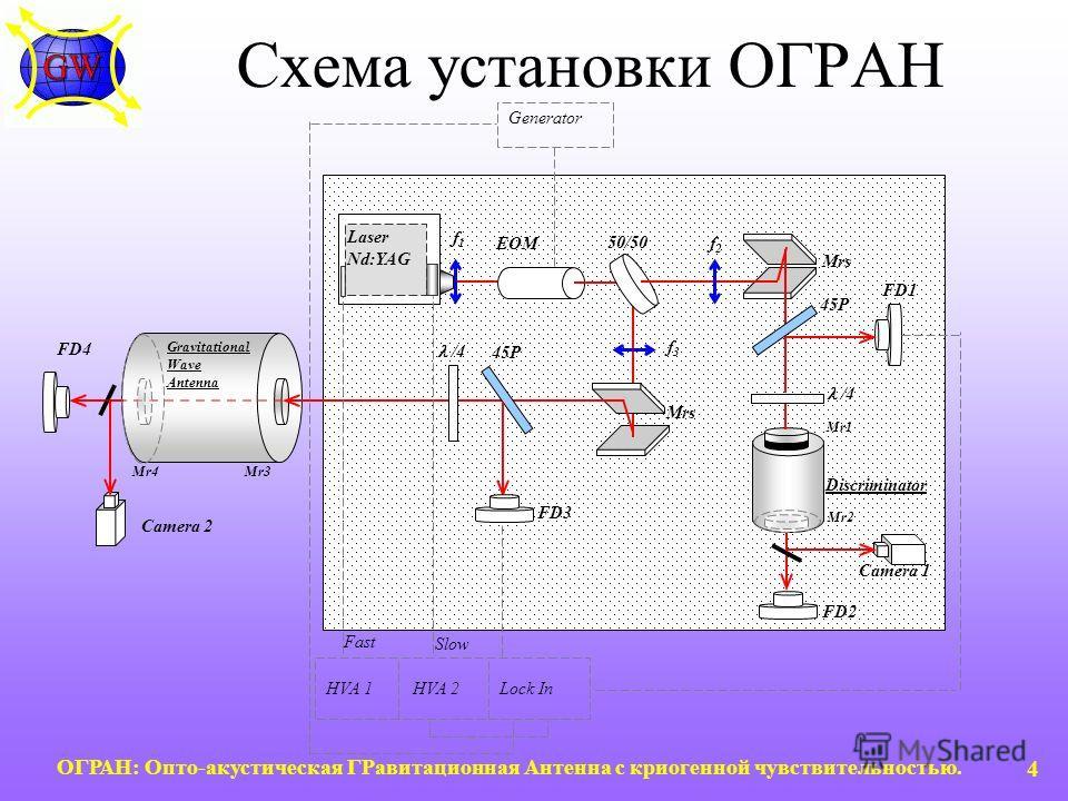 ОГРАН: Опто-акустическая ГРавитационная Антенна с криогенной чувствительностью. 4 Схема установки ОГРАН /4 f1f1 f2f2 f3f3 FD2 FD1 50/50 EOM FD3 45P Mrs Camera 1 Gravitational Wave Antenna FD4 Camera 2 Generator Discriminator Laser Nd:YAG Fast Slow Lo