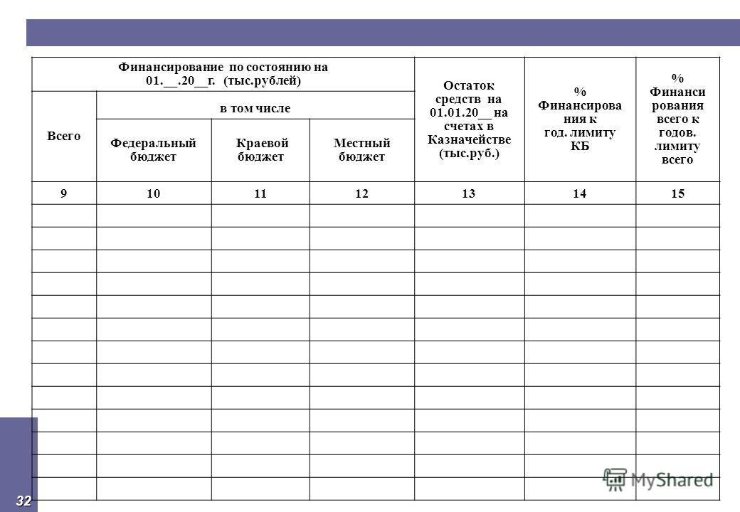 32 Финансирование по состоянию на 01.__.20__г. (тыс.рублей) Остаток средств на 01.01.20__ на счетах в Казначействе (тыс.руб.) % Финансирова ния к год. лимиту КБ % Финанси рования всего к годов. лимиту всего Всего в том числе Федеральный бюджет Краево