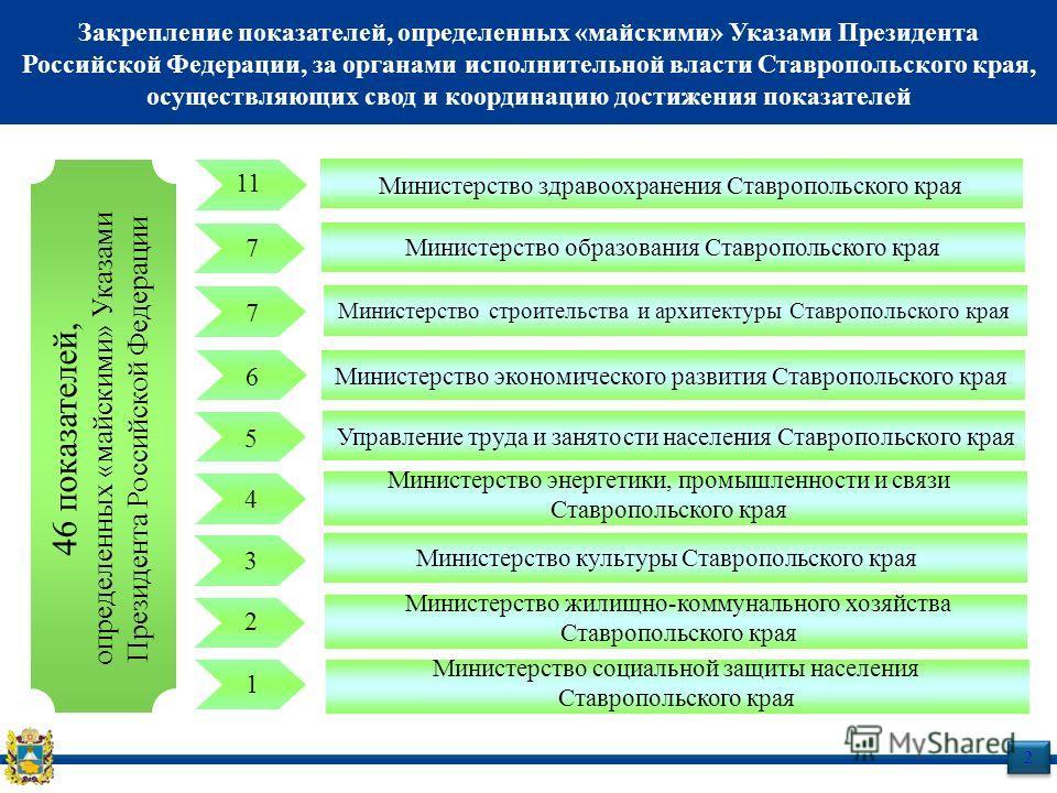 Закрепление показателей, определенных «майскими» Указами Президента Российской Федерации, за органами исполнительной власти Ставропольского края, осуществляющих свод и координацию достижения показателей 2 2 46 показателей, определенных «майскими» Ука