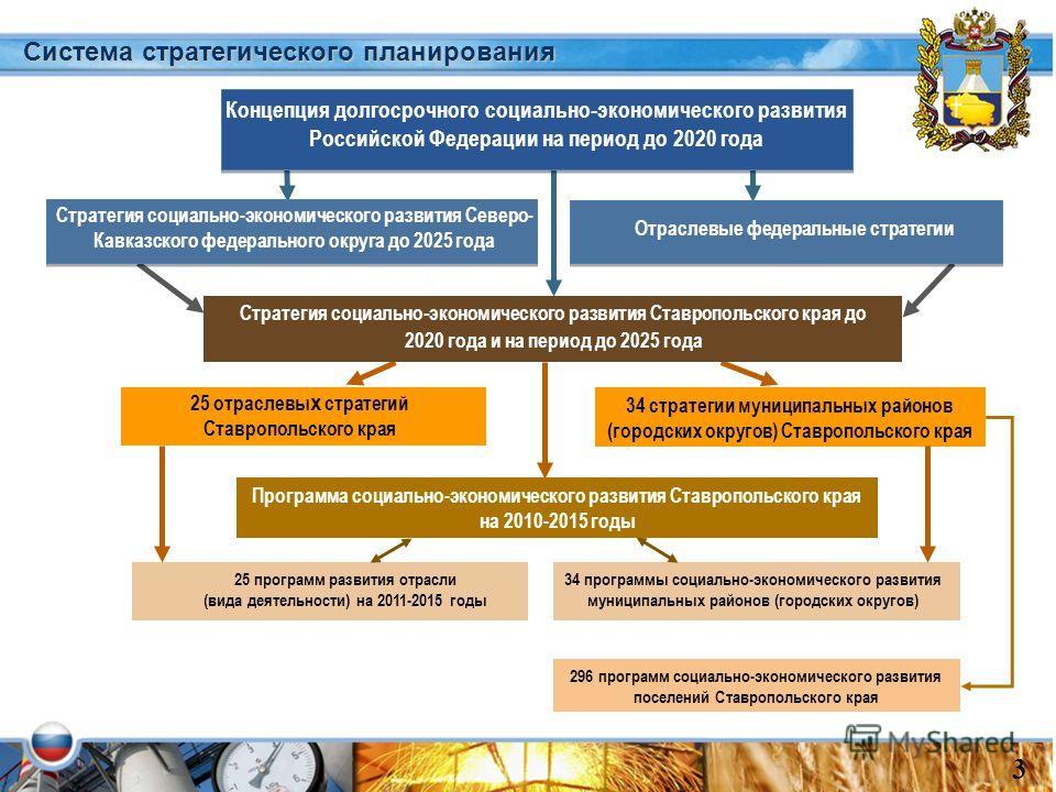 Концепция долгосрочного социально - экономического развития Российской Федерации на период до 2020 года Отраслевые федеральные стратегии Стратегия социально - экономического развития Ставропольского края до 2020 года и на период до 2025 года 25 отрас