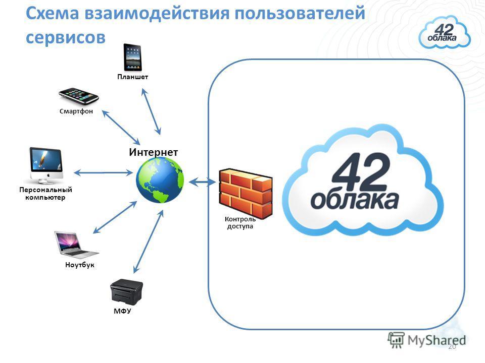 Схема взаимодействия пользователей сервисов Интернет Персональный компьютер Планшет Ноутбук Смартфон МФУ Контроль доступа 20