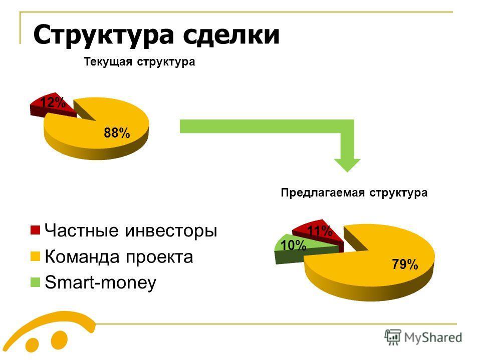 Структура сделки