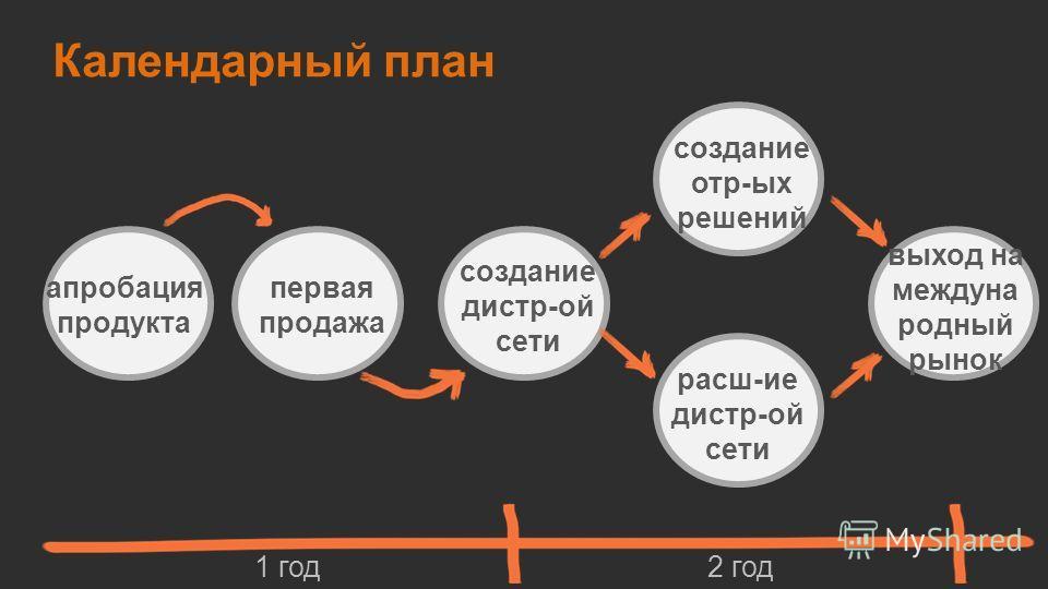 Календарный план апробация продукта создание дистр-ой сети создание отр-ых решений первая продажа расш-ие дистр-ой сети выход на междуна родный рынок 1 год 2 год