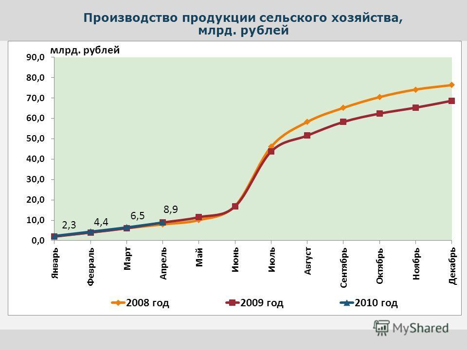 Производство продукции сельского хозяйства, млрд. рублей