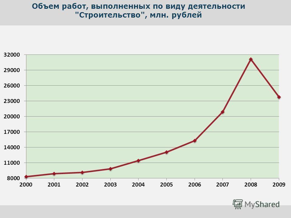 Объем работ, выполненных по виду деятельности Строительство, млн. рублей