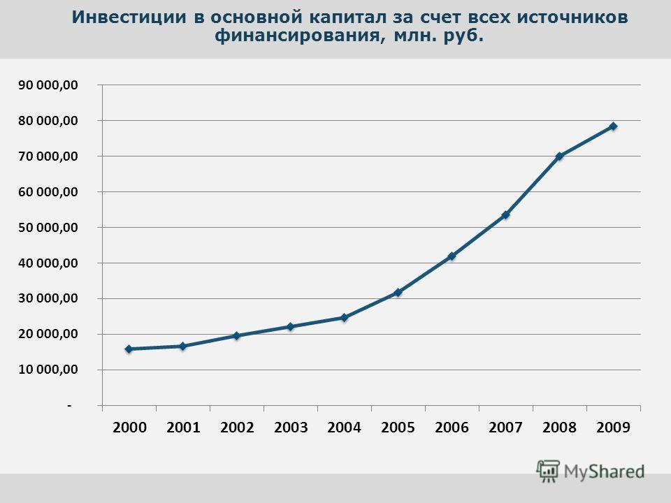 Инвестиции в основной капитал за счет всех источников финансирования, млн. руб.