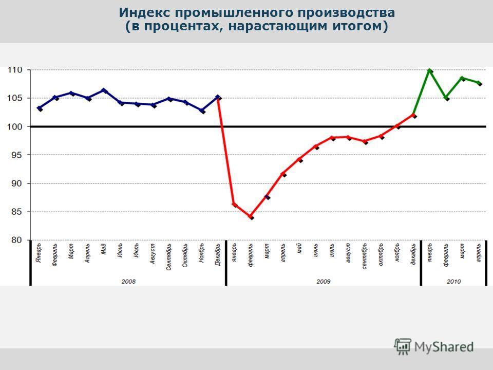 Индекс промышленного производства (в процентах, нарастающим итогом)
