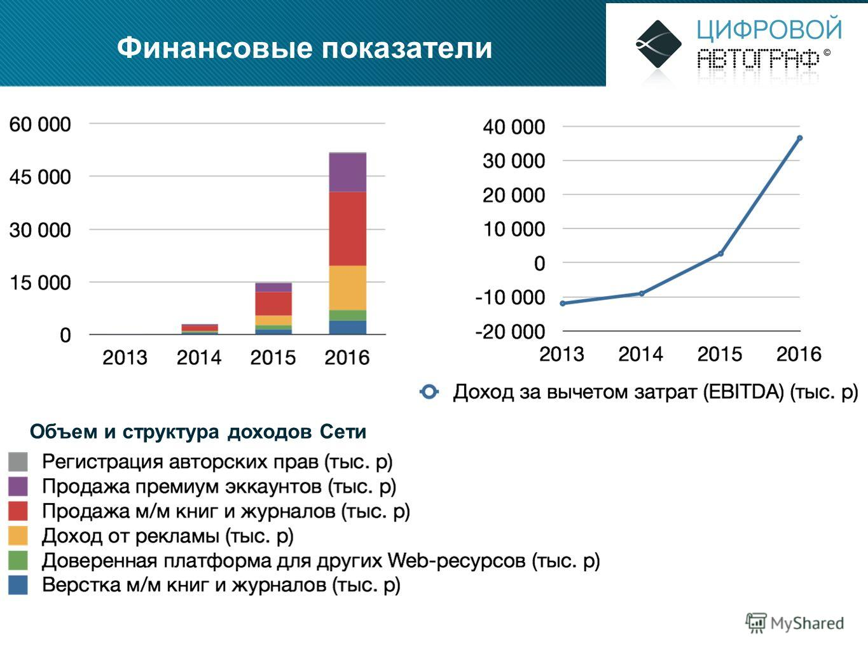 Финансовые показатели Объем и структура доходов Сети