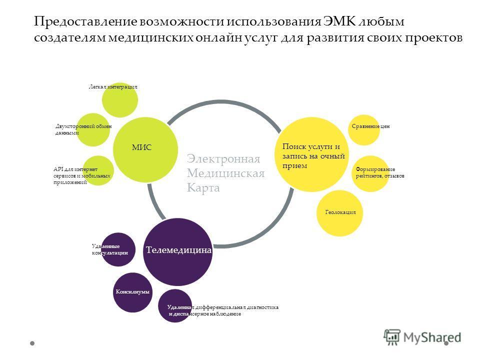 Электронная Медицинская Карта МИС Легкая интеграция Двухсторонний обмен данными API для интернет сервисов и мобильных приложений Поиск услуги и запись на очный прием Сравнение цен Формирование рейтингов, отзывов Телемедицина Удаленные консультации Ко