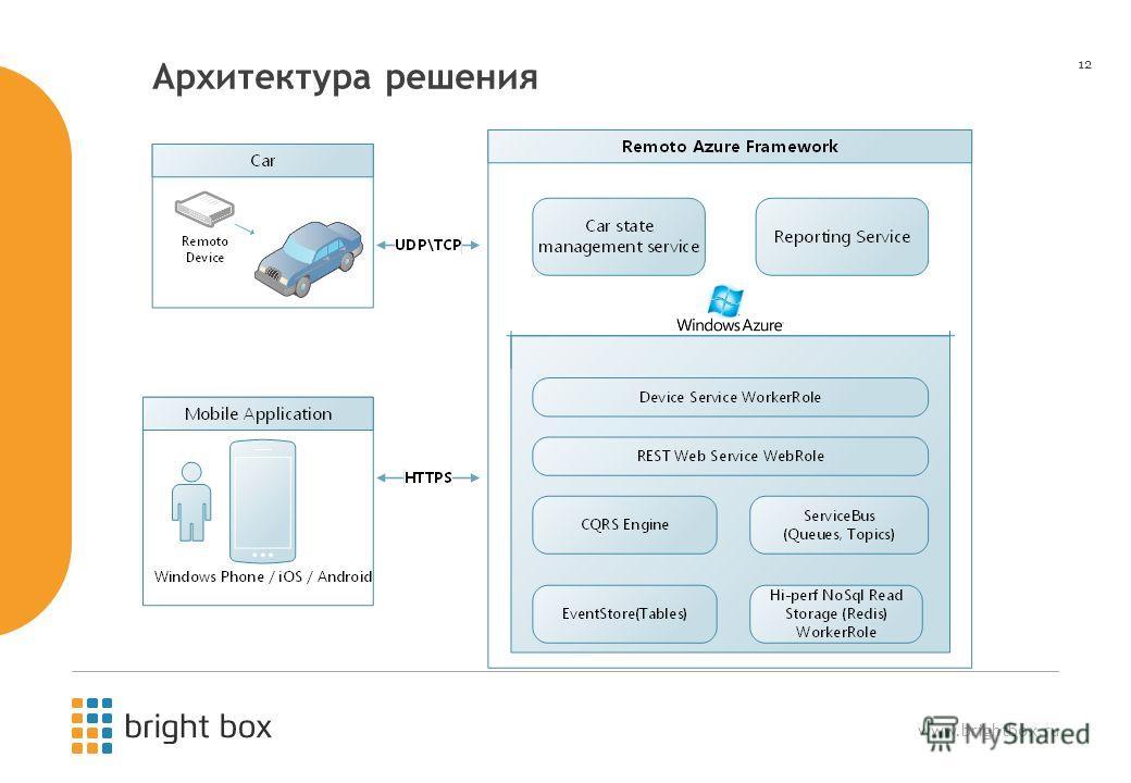 www.brightbox.ru 12 Архитектура решения