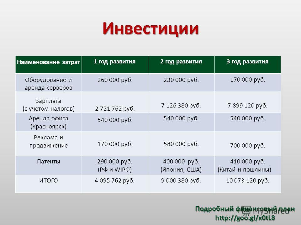 Инвестиции Наименование затрат 1 год развития2 год развития3 год развития Оборудование и аренда серверов 260 000 руб.230 000 руб. 170 000 руб. Зарплата (с учетом налогов)2 721 762 руб. 7 126 380 руб.7 899 120 руб. Аренда офиса (Красноярск) 540 000 ру