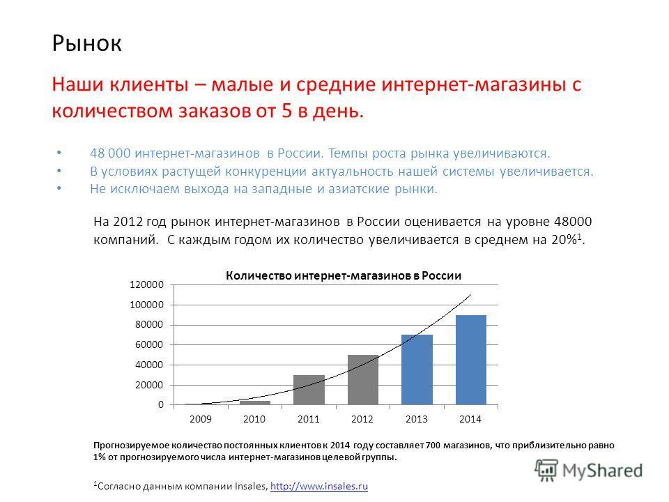 Рынок 48 000 интернет-магазинов в России. Темпы роста рынка увеличиваются. В условиях растущей конкуренции актуальность нашей системы увеличивается. Не исключаем выхода на западные и азиатские рынки. Наши клиенты – малые и средние интернет-магазины с