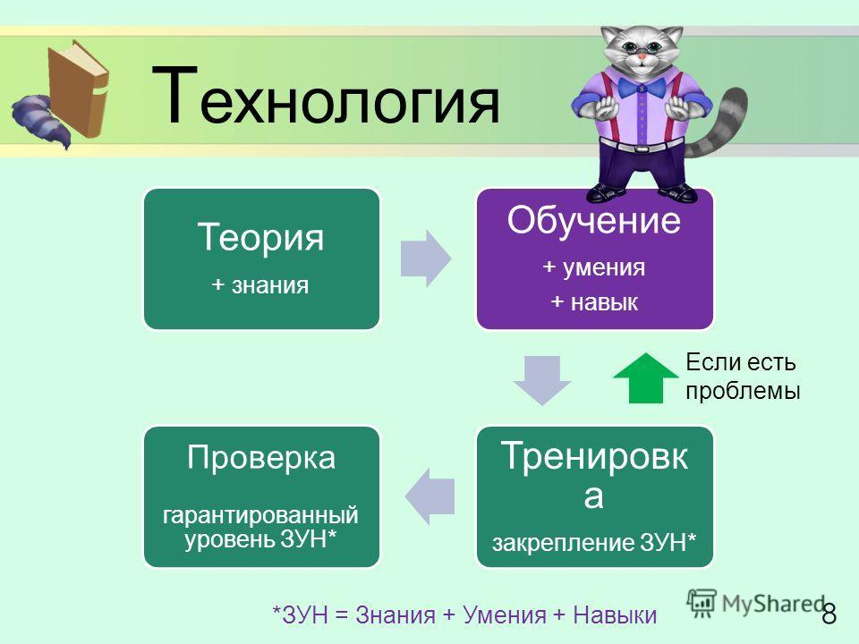Т ехнология 8 Теория + знания Обучение + умения + навык Тренировк а закрепление ЗУН* Проверка гарантированный уровень ЗУН* Если есть проблемы *ЗУН = Знания + Умения + Навыки