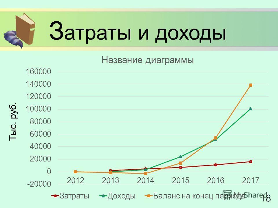 З атраты и доходы 18 Тыс. руб.