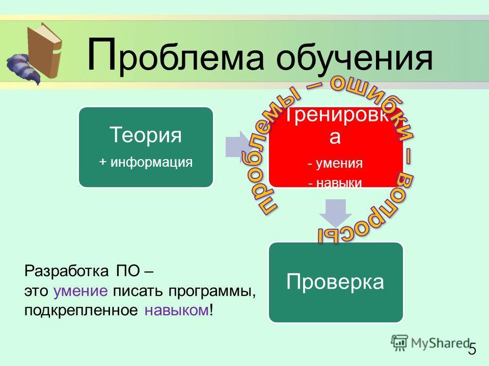 П роблема обучения 5 Теория + информация Тренировк а - умения - навыки Проверка Разработка ПО – это умение писать программы, подкрепленное навыком!