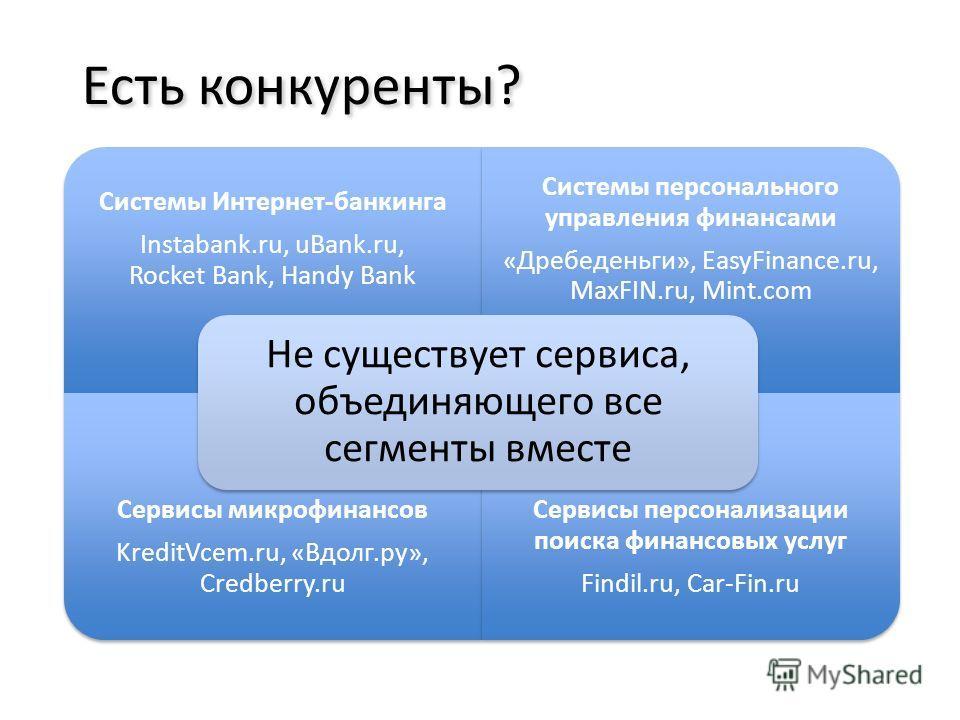 Системы Интернет-банкинга Instabank.ru, uBank.ru, Rocket Bank, Handy Bank Системы персонального управления финансами «Дребеденьги», EasyFinance.ru, MaxFIN.ru, Mint.com Сервисы микрофинансов KreditVcem.ru, «Вдолг.ру», Credberry.ru Сервисы персонализац