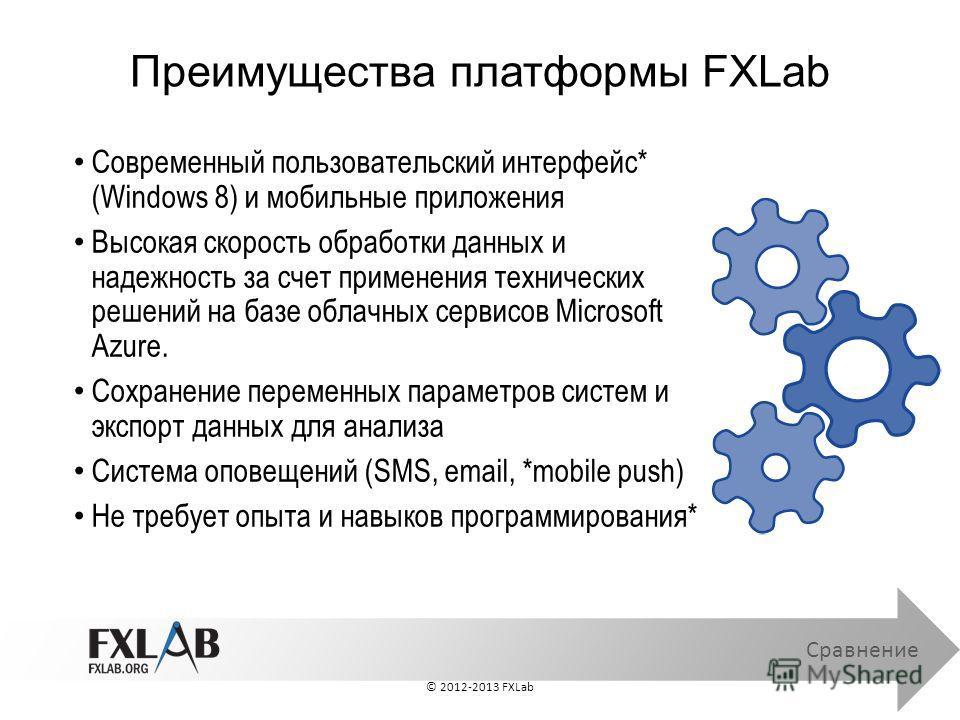 Преимущества платформы FXLab Сравнение Современный пользовательский интерфейс* (Windows 8) и мобильные приложения Высокая скорость обработки данных и надежность за счет применения технических решений на базе облачных сервисов Microsoft Azure. Сохране