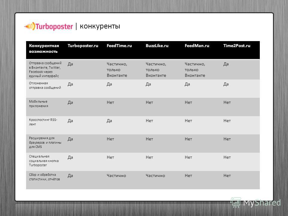| конкуренты Конкурентная возможность Turboposter.ruFeedTime.ruBuzzLike.ruFeedMan.ruTime2Post.ru Отправка сообщений в Вконтакте, Twitter, Facebook через единый интерфейс ДаЧастично, только Вконтакте Да Отложенная отправка сообщений Да Мобильные прило