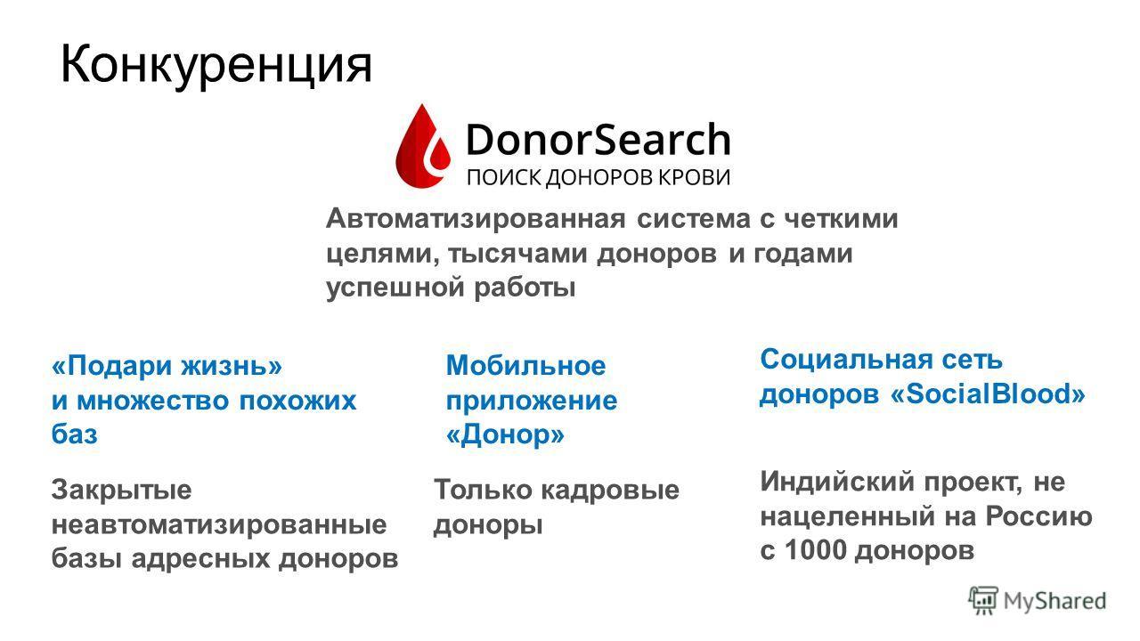 Конкуренция Только кадровые доноры Закрытые неавтоматизированные базы адресных доноров Индийский проект, не нацеленный на Россию с 1000 доноров «Подари жизнь» и множество похожих баз Социальная сеть доноров «SocialBlood» Мобильное приложение «Донор»