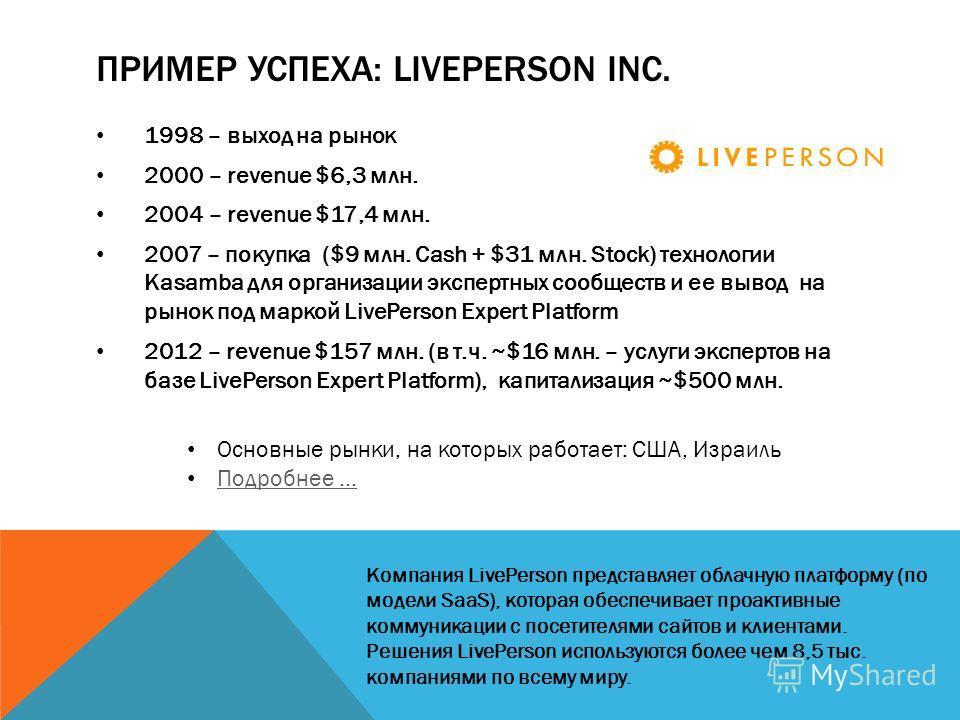 ПРИМЕР УСПЕХА: LIVEPERSON INC. 1998 – выход на рынок 2000 – revenue $6,3 млн. 2004 – revenue $17,4 млн. 2007 – покупка ($9 млн. Cash + $31 млн. Stock) технологии Kasamba для организации экспертных сообществ и ее вывод на рынок под маркой LivePerson E