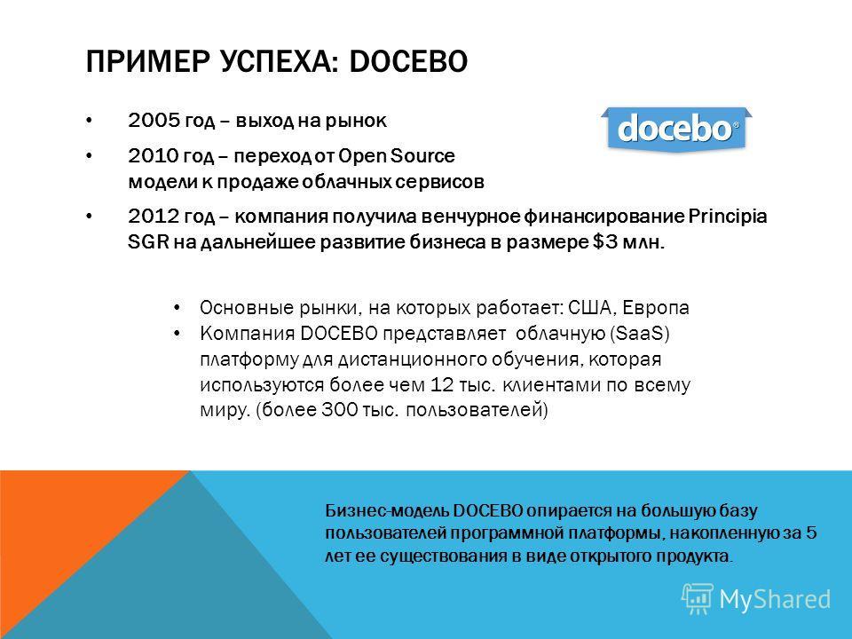 ПРИМЕР УСПЕХА: DOCEBO 2005 год – выход на рынок 2010 год – переход от Open Source модели к продаже облачных сервисов 2012 год – компания получила венчурное финансирование Principia SGR на дальнейшее развитие бизнеса в размере $3 млн. Бизнес-модель DO