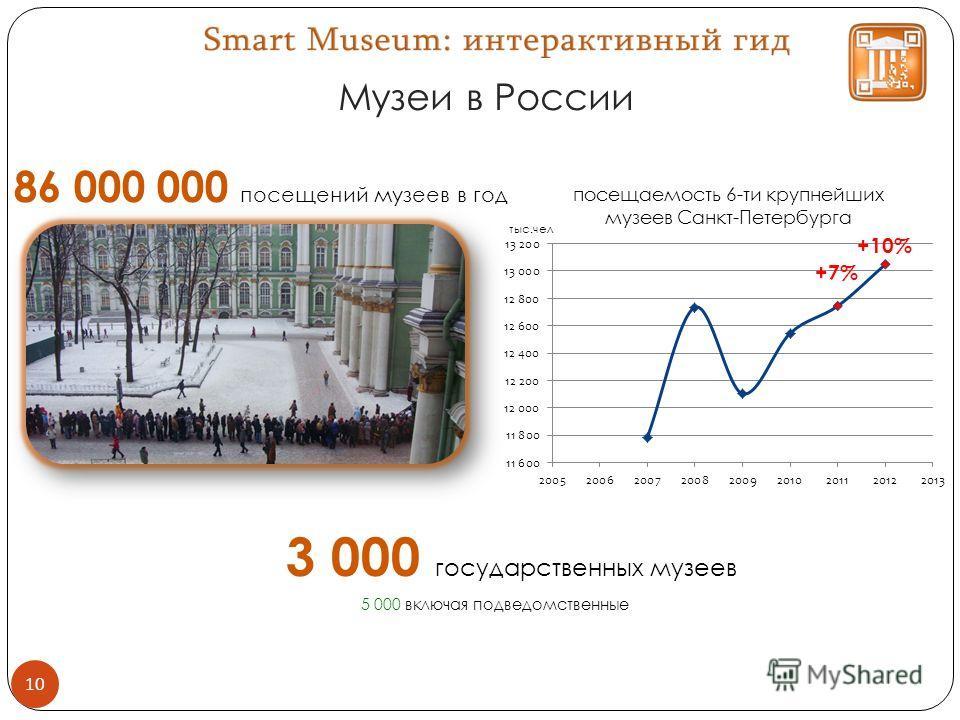 Музеи в России 10 +10% +7% 86 000 000 посещений музеев в год 5 000 включая подведомственные 3 000 государственных музеев тыс.чел