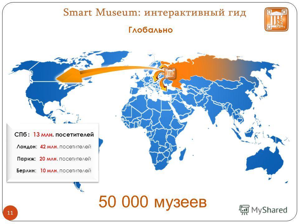 Глобально 11 50 000 музеев СПб : 13 млн. посетителей Лондон : 42 млн. посетителей Париж : 20 млн. посетителей Берлин : 10 млн. посетителей СПб : 13 млн. посетителей Лондон : 42 млн. посетителей Париж : 20 млн. посетителей Берлин : 10 млн. посетителей