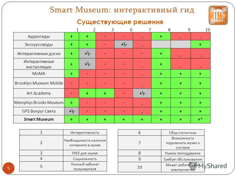 5 1 Интерактивность 2 Необходимость наличия интернета в музее 3 FREE для музея 4 Социальность 5 Личный кабинет пользователя 6 Сбор статистики 7 Возможность подключать музеи к системе 8 Нужна техподдержка 9 Требует обслуживание 10 Может работать без э