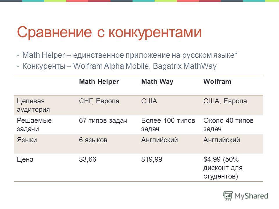 Сравнение с конкурентами Math Helper – единственное приложение на русском языке* Конкуренты – Wolfram Alpha Mobile, Bagatrix MathWay Math HelperMath WayWolfram Целевая аудитория СНГ, ЕвропаСШАСША, Европа Решаемые задачи 67 типов задачБолее 100 типов