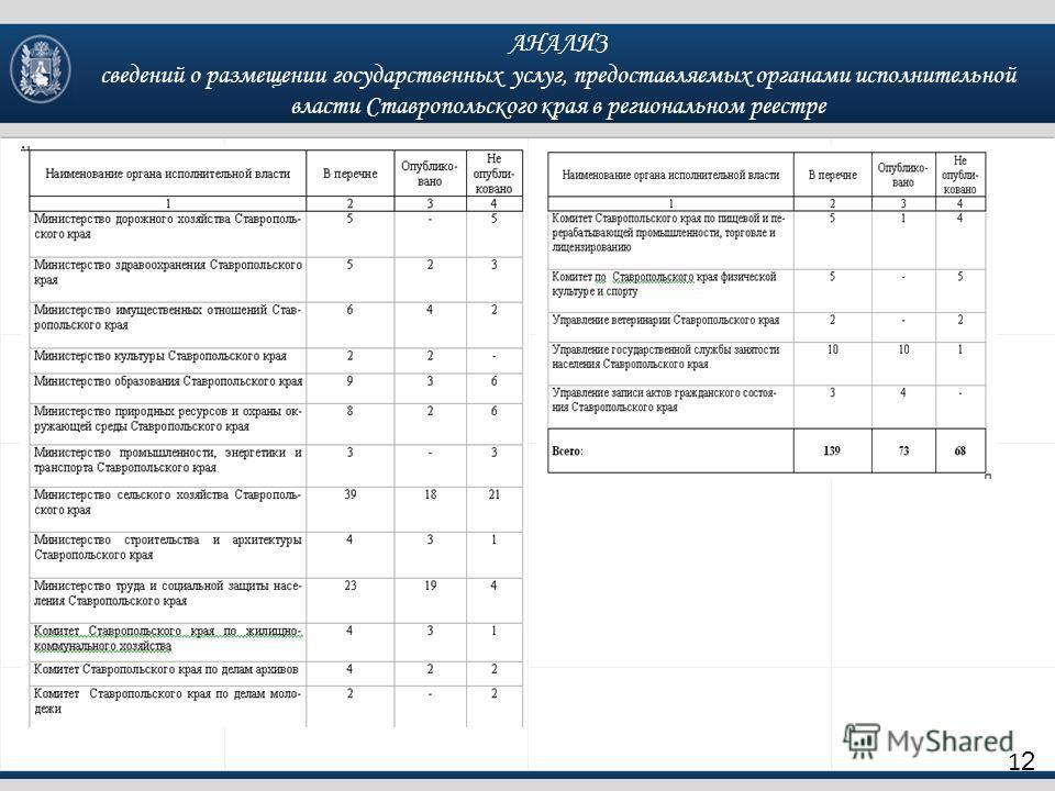 АНАЛИЗ сведений о размещении государственных услуг, предоставляемых органами исполнительной власти Ставропольского края в региональном реестре 1212
