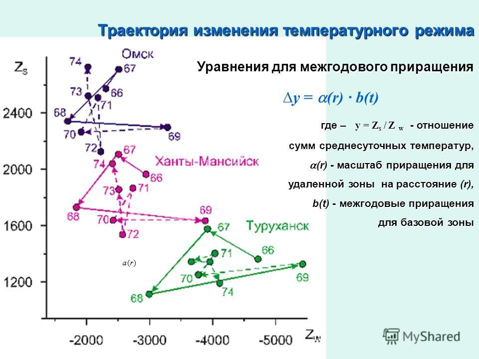 Траектория изменения температурного режима Уравнения для межгодового приращения y = (r) · b(t) где – y = Z s / Z w - отношение где – y = Z s / Z w - отношение сумм среднесуточных температур, сумм среднесуточных температур, - масштаб приращения для (r