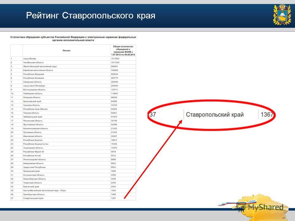 Рейтинг Ставропольского края