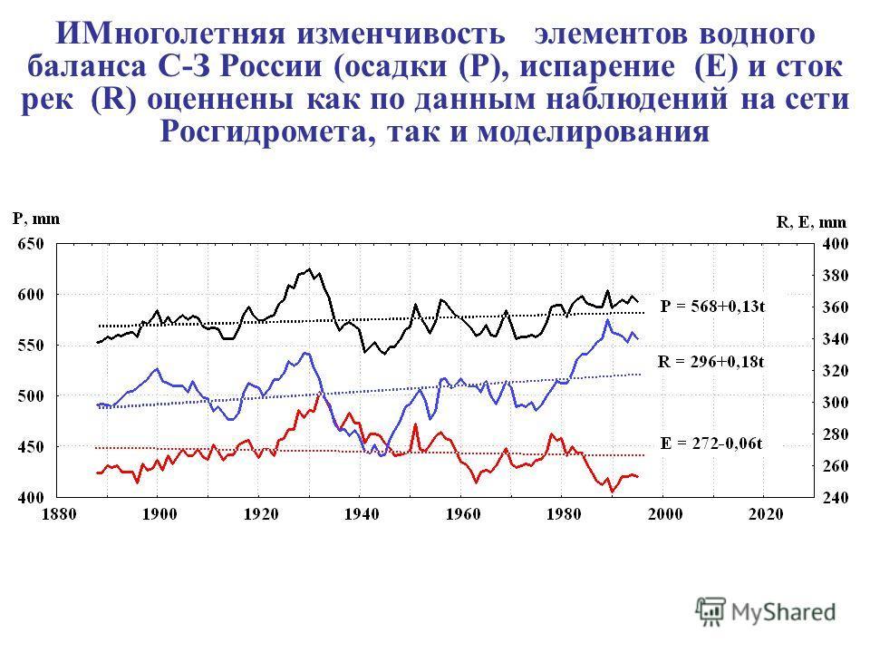ИМноголетняя изменчивость элементов водного баланса С-З России (осадки (P), испарение (E) и сток рек (R) оценнены как по данным наблюдений на сети Росгидромета, так и моделирования