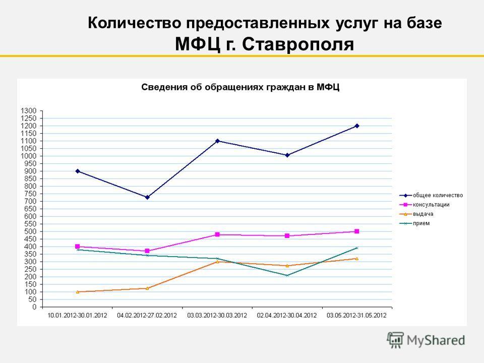 Количество предоставленных услуг на базе МФЦ г. Ставрополя