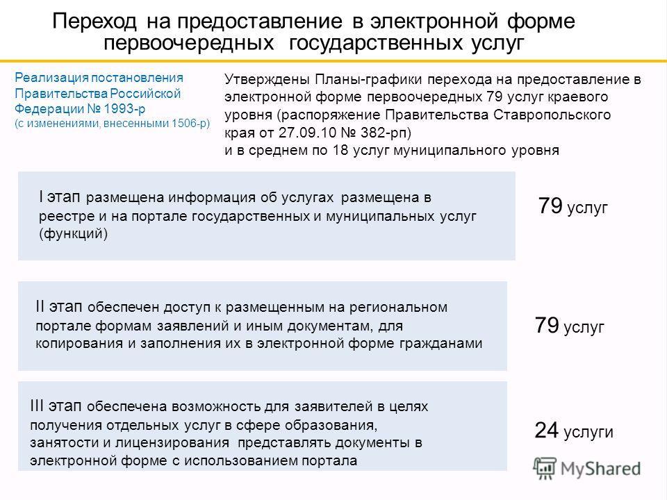Переход на предоставление в электронной форме первоочередных государственных услуг Реализация постановления Правительства Российской Федерации 1993-р (с изменениями, внесенными 1506-р) Утверждены Планы-графики перехода на предоставление в электронной