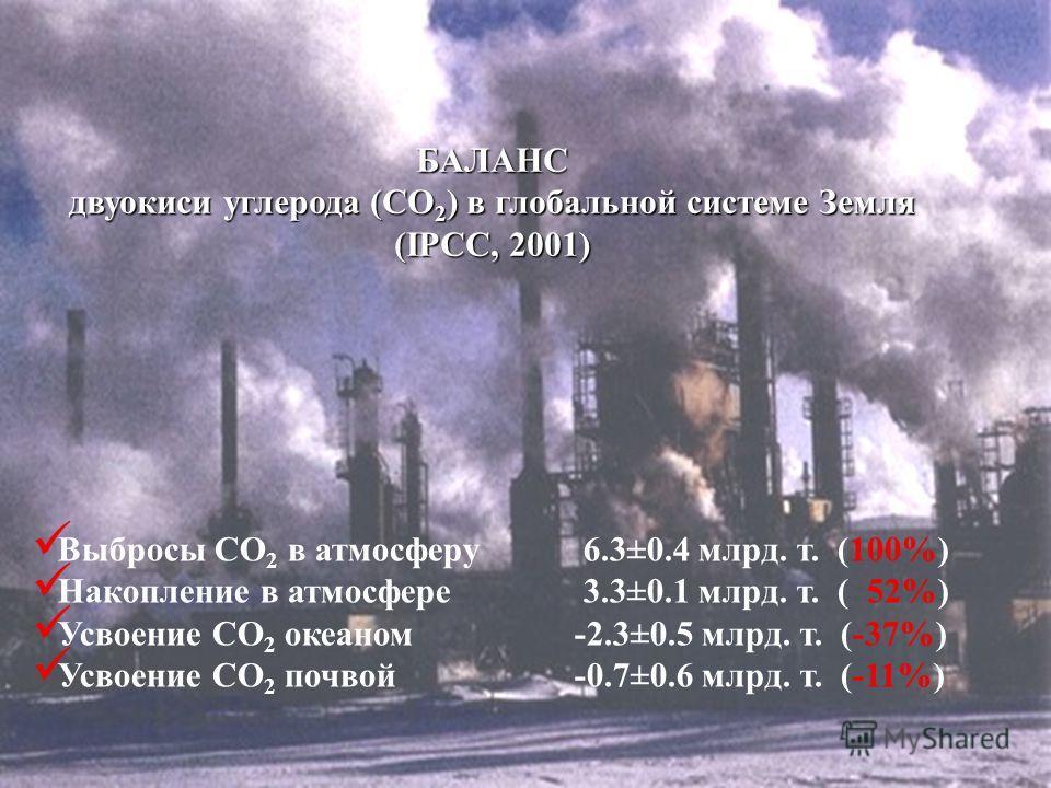 БАЛАНС СО 2 в глобальной системе Земля (IPCC, 2001) Выбросы СО 2 в атмосферу6.3±0.4 млрд. т. (100%) Накопление в атмосфере3.3±0.1 млрд. т. ( 52%) Усвоение СО 2 океаном -2.3±0.5 млрд. т. (-37%) Усвоение СО 2 почвой -0.7±0.6 млрд. т. (-11%) Выбросы СО