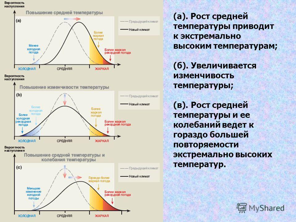 (а). Рост средней температуры приводит к экстремально высоким температурам; (б). Увеличивается изменчивость температуры; (в). Рост средней температуры и ее колебаний ведет к гораздо большей повторяемости экстремально высоких температур.