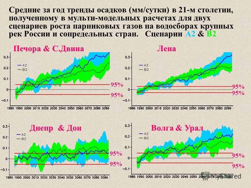 Средние за год тренды осадков (мм/сутки) в 21-м столетии, полученному в мульти-модельных расчетах для двух сценариев роста парниковых газов на водосборах крупных рек России и сопредельных стран. Сценарии А2 & В2 Печора & С.Двина Печора & С.Двина Днеп