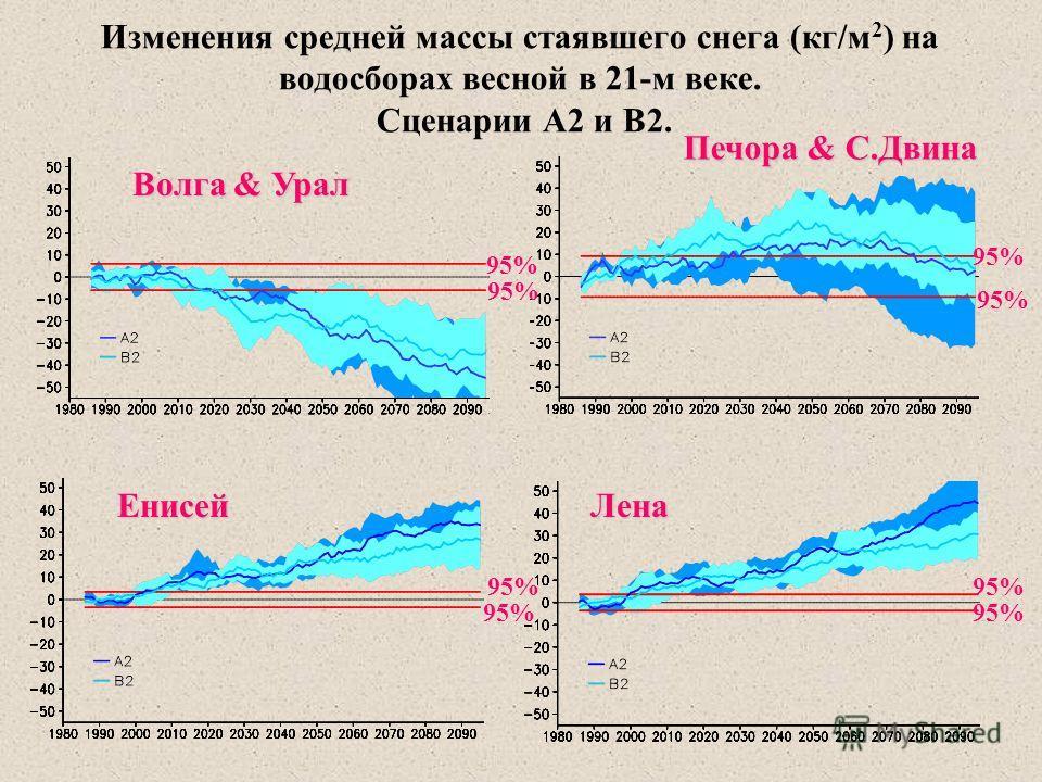 Изменения средней массы стаявшего снега (кг/м 2 ) на водосборах весной в 21-м веке. Сценарии A2 и B2. Волга & Урал Печора & С.Двина ЕнисейЛена 95%